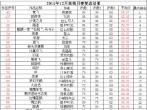 """""""大河人家杯""""高端月赛 2015第12期《动物生态》获奖揭晓"""