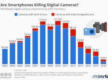 未来怎样发展?一张图看懂数码相机市场兴衰发展