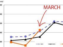 三月相机市场回暖 但未来形势依然严峻
