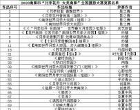 """2020南阳市""""月季花开 大美南阳""""全国摄影大赛复赛作品公布"""